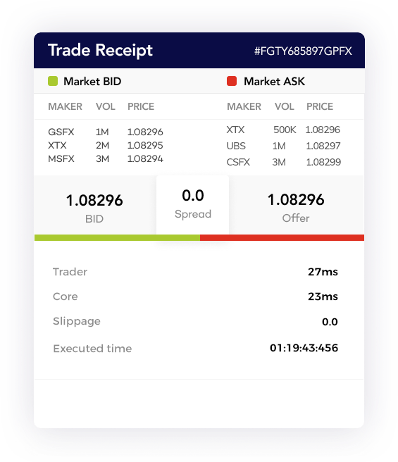 Example: Global Prime Trade Receipt